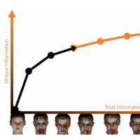 """""""僵尸进化图""""告诉你AI如何把虚拟世界带进现实"""