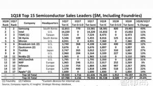 全球半导体厂商前15强公布!苹果悄悄上榜 英伟达挺进前十