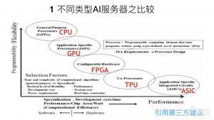 选择GPU服务器的五大基本原则