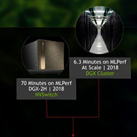 NVIDIA 在全球首个全行业 AI 基准测试中拔得头筹