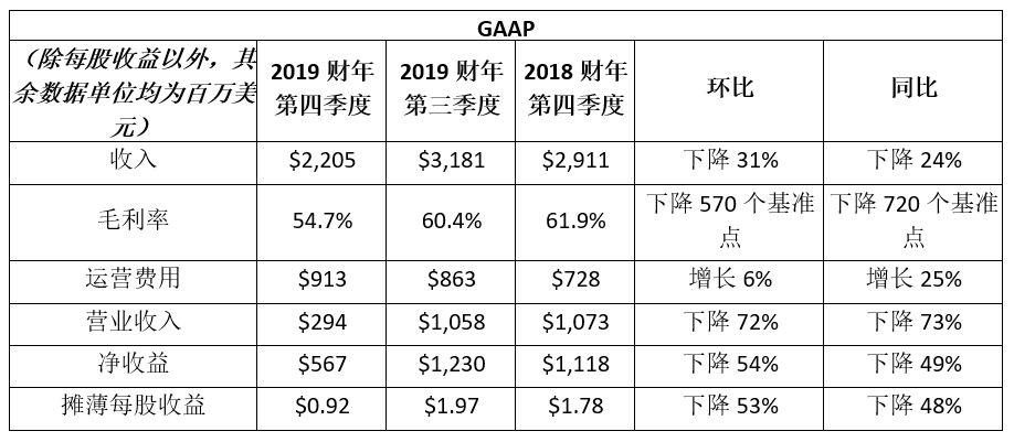 NVIDIA 发布 2019 财年第四季度及全年财务报告