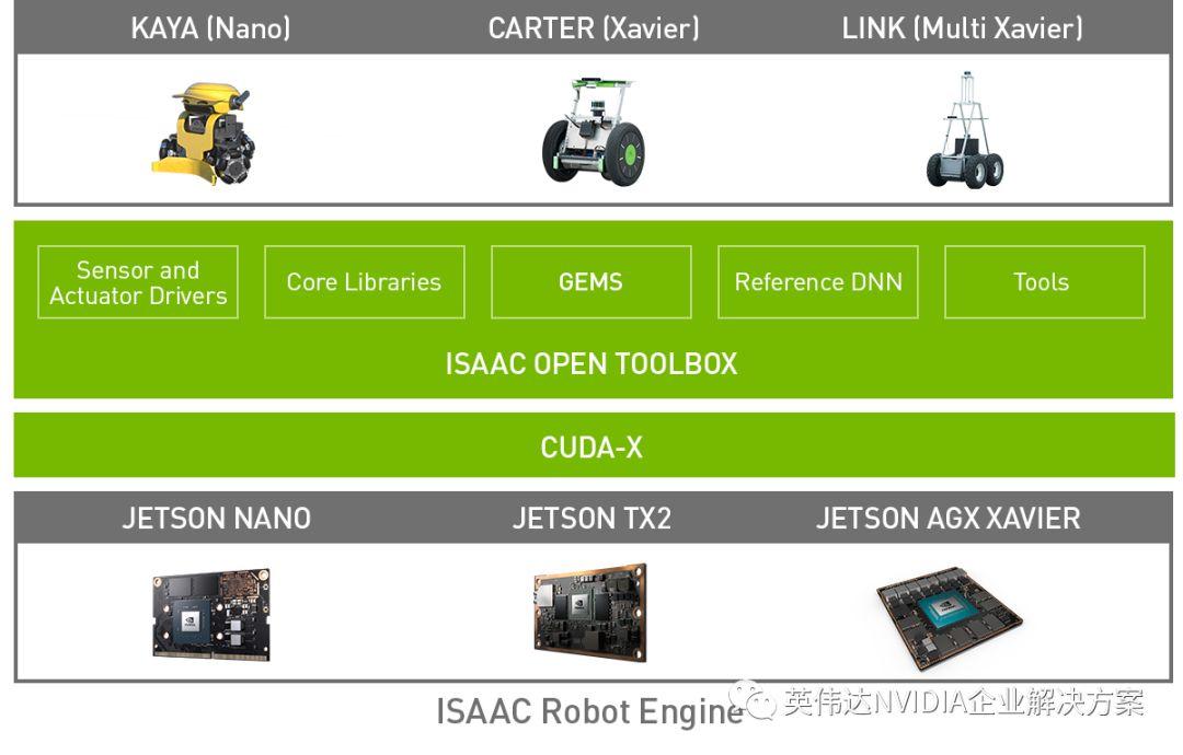 NVIDIA Isaac SDK推出 即刻下载开启您的机器人开发之旅