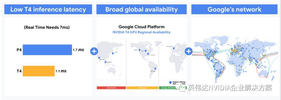Google Cloud全面推出NVIDIA T4 GPU 实现机器学习的高效拓展