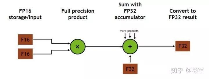 PAI自动混合精度训练—Tensor核心在阿里PAI平台落地应用实践