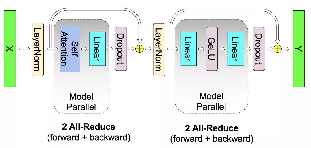 MegatronLM:借助GPU并行性 对有数十亿参数的语言模型进行训练
