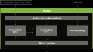 NVDLA 深度学习推理编译器现已开源