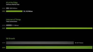 NVIDIA CEO宣布推出Aerial——基于NVIDIA GPU为5G提速