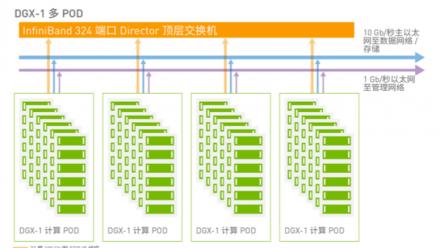基于 NVIDIA DGX-1 构建多节点环境的注意事项(附下载)