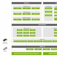 NVIDIA DRIVE Software 10.0版本现已开放下载