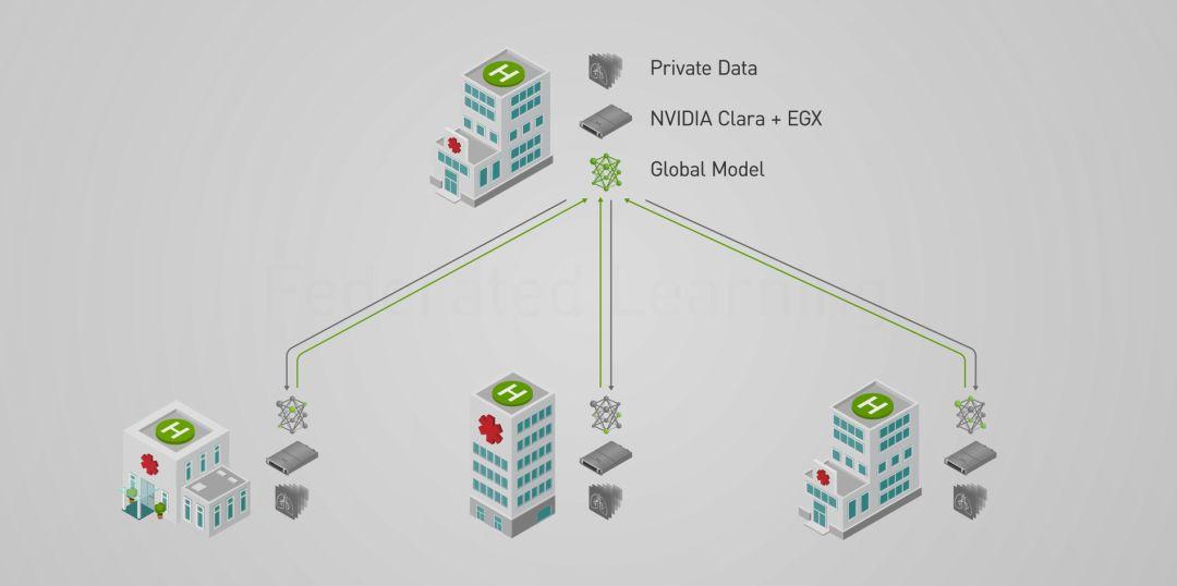 NVIDIA Clara联邦学习为医院带来AI,同时保护患者数据