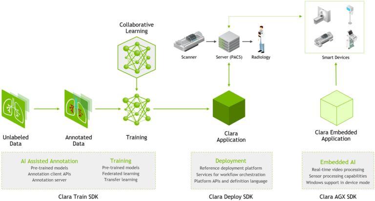 从联邦学习到嵌入式AI:NVIDIA Clara为开发者将AI带入边缘