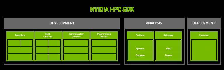 NVIDIA 发布HPC SDK