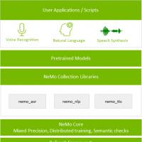 NVIDIA发布 NVIDIA NeMo,加速语音和语言模型开发