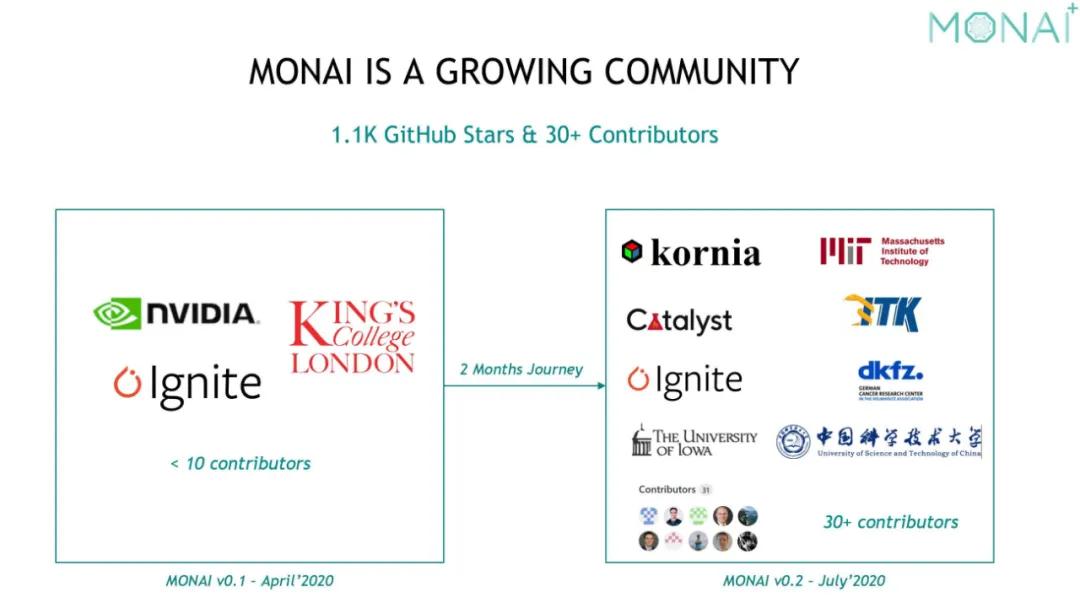 开源医疗影像框架Monai v0.2来了!