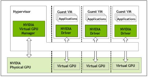 NVIDIA vGPU赋力京东智联云,满足多种应用场景