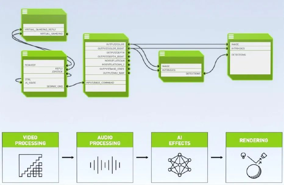 "GTC20   AI让远程交流""更清晰"":GAN消除视频通话中的抖动"