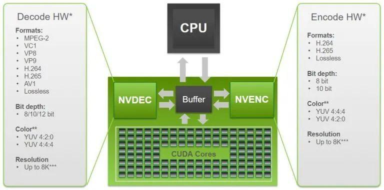 GTC20 | NVIDIA Broadcast Engine为开发人员提供实时视频AI工具