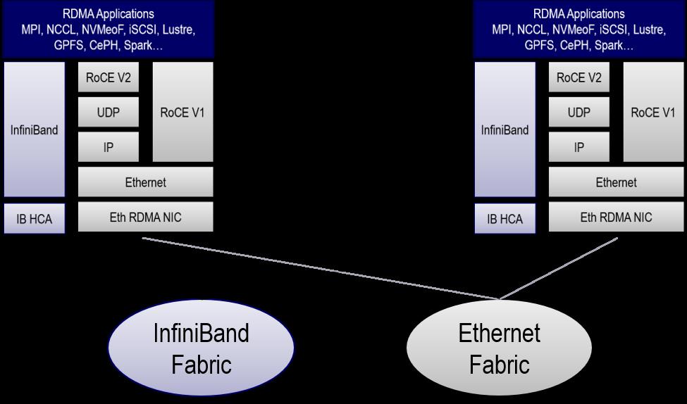 腾讯云携手NVIDIA 网络刷新云硬盘(CBS)性能记录