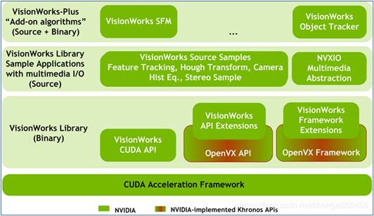 NVIDIA Jetson Nano 2GB 系列文章(5):体验视觉功能库