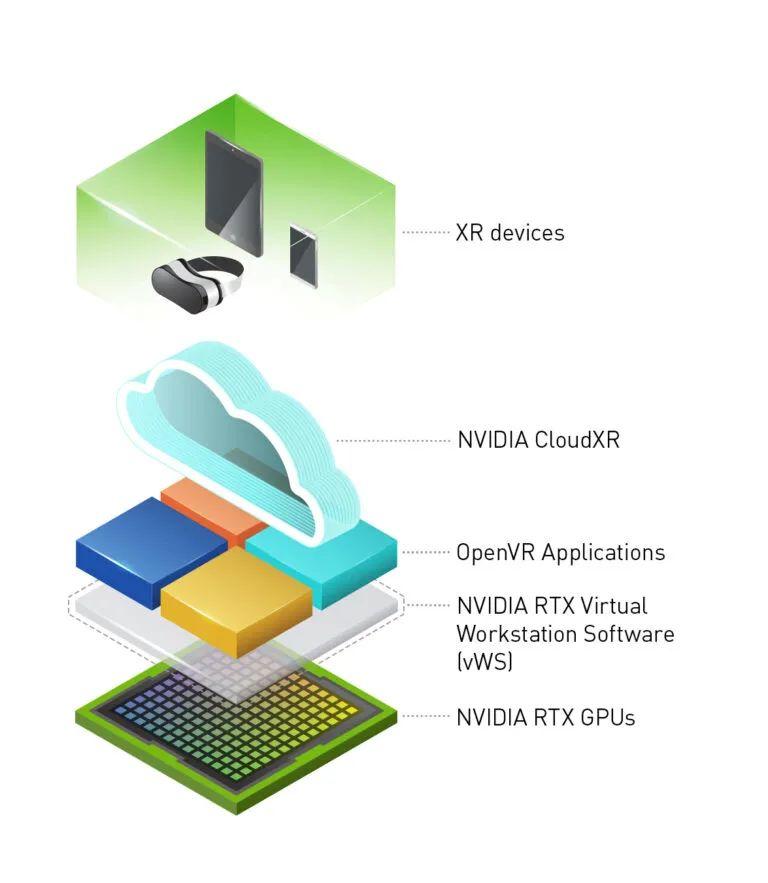 以串流方式从云端传输:NVIDIA CloudXR 2.0版本现已上市