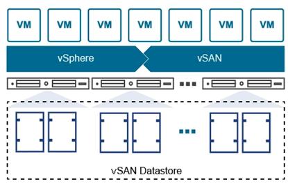 基于RDMA的vSAN:软件定义,硬件加速超融合解决方案