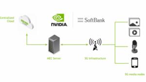 软银使用NVIDIA Maxine解决关键的移动边缘计算难题