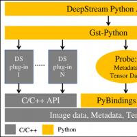 Jetson Nano 2GB 系列文章34:DeepStream 安装Python开发环境
