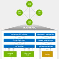NVIDIA Megatron:超大Transformer语言模型的分布式训练框架 (二)