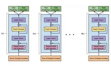 NVIDIA Megatron:超大Transformer语言模型的分布式训练框架(一)